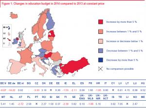 Mapa de Europa que muestra cambios en el presupuesto de educación en 2014 comparado con 2013 a precio constante