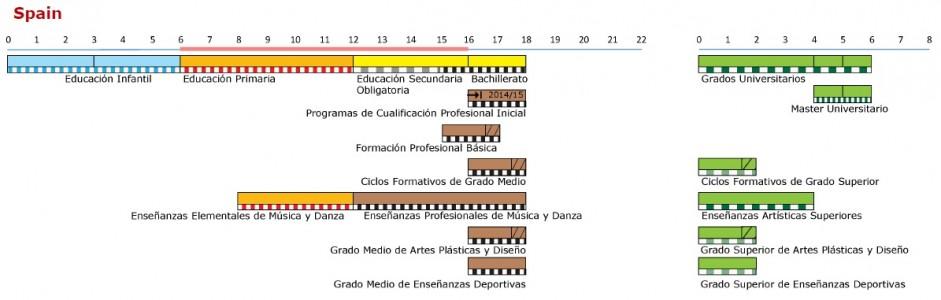 Diagrama del Sistema Educativo Español
