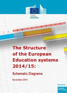 Portada Estructura de los Sistemas Educativos Europeos