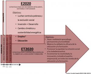 diagrama e2020-et2020-2015