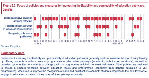 Flexibility educ pathways