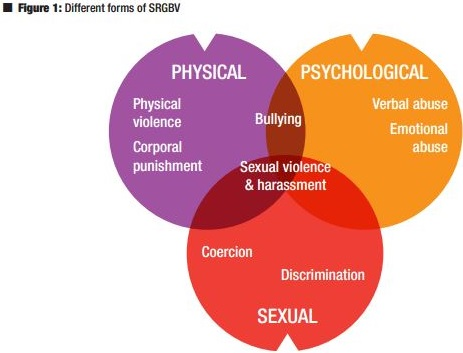formas de violencia de género