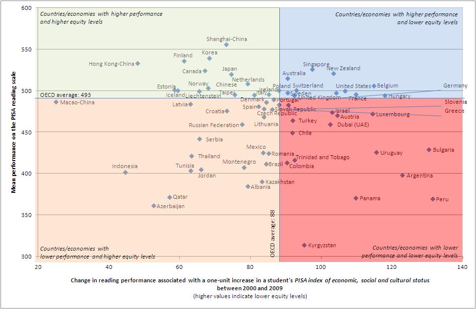Figura 1: Equidad y rendimiento por países en PISA 2009