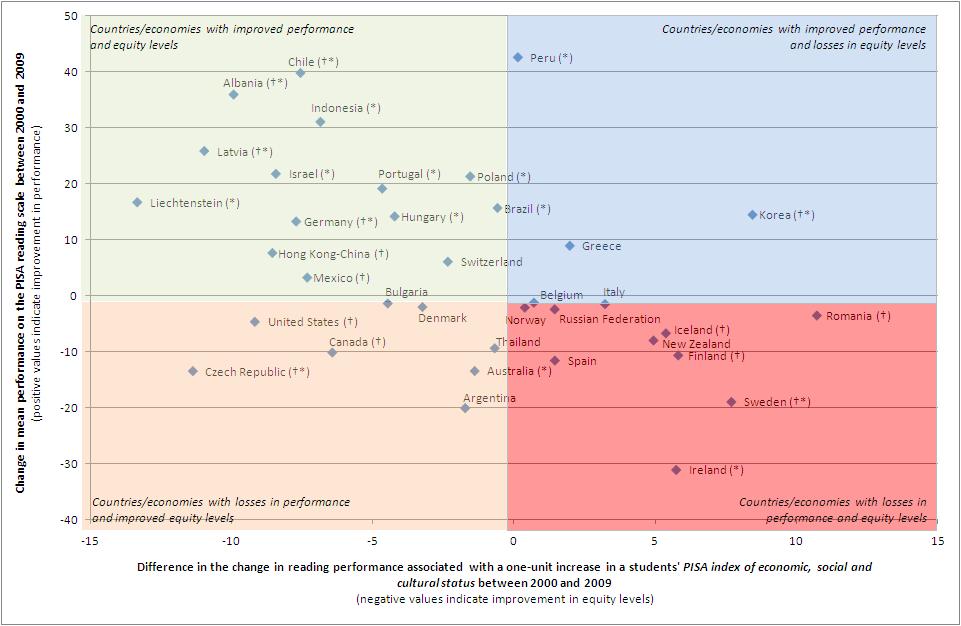 Figura 2: Cambios en equidad y niveles de  rendimiento entre 2000 y 2009
