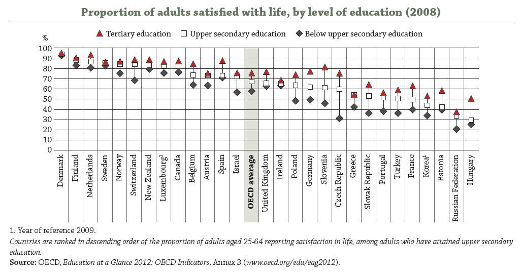 La satisfacción con la vida es mayor cuanto mayor es el nivel educativo de los individuos.