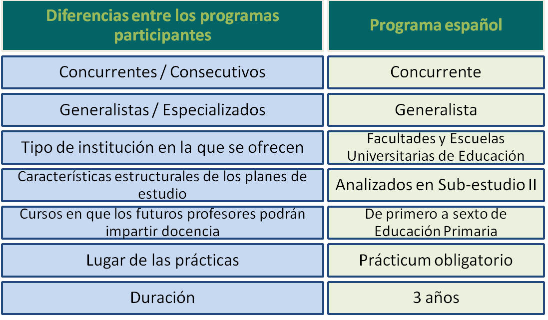 TEDS_M_Clasificacion_Programas