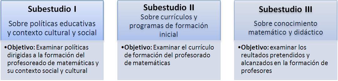 TEDS_M_Subestudios