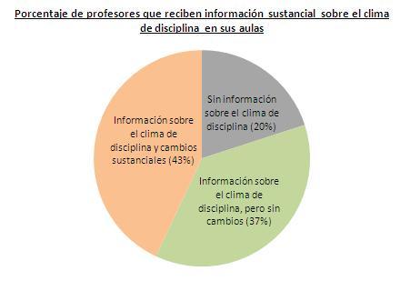 Porcentaje de profesores que reciben información sustancial sobre el clima de disciplina en sus aulas