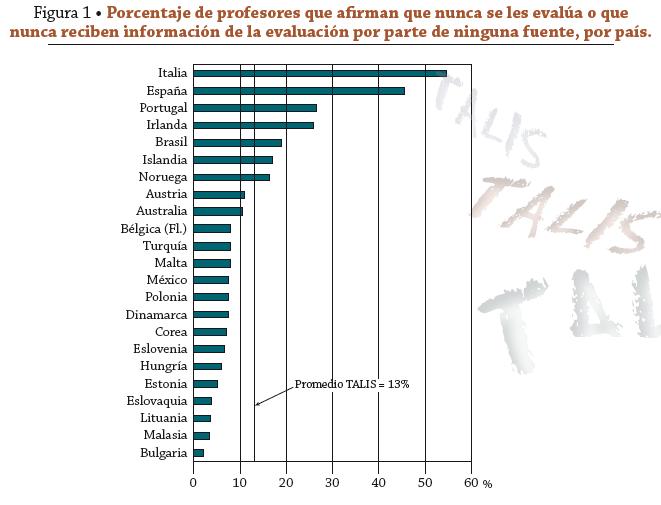 Porcentaje de profesores que afirman que nunca se les evalúa