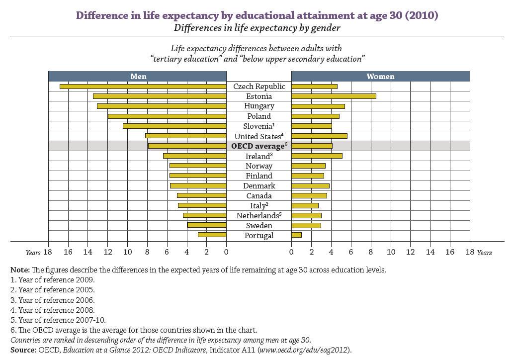 En los paÍses OCDE hay una diferencia de 8 años para un hombre y 4 para una mujer en la esperanza de vida a los 30 años entre individuos con estudios terciarios e individuos con estudos obligatorios.