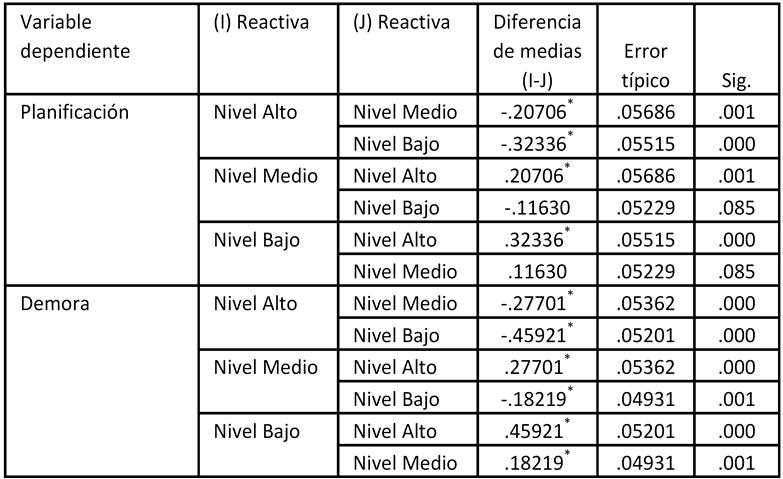 Comparación de los niveles de violencia reactiva del estudiante según su capacidad de planificación y su capacidad para demorar gratificaciones
