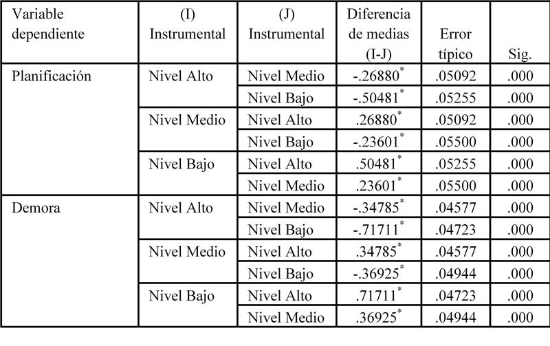 Comparaciones múltiples de la violencia instrumental del estudiante según su capacidad de planificación y su capacidad de demora en las gratificaciones