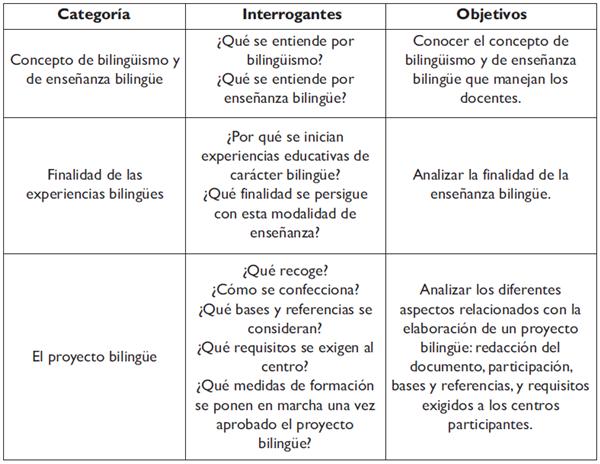 Descripción de las categorías del estudio: categorías, interrogantes y objetivos