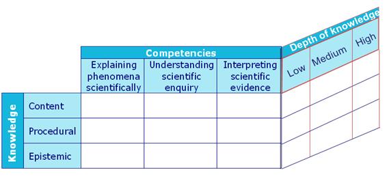 Marco teórico de ciencias en PISA 2015: matriz tridimensional de conocimientos, competencias y dificultad