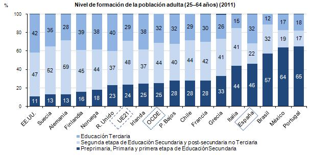 Gráfico nivel ed. población