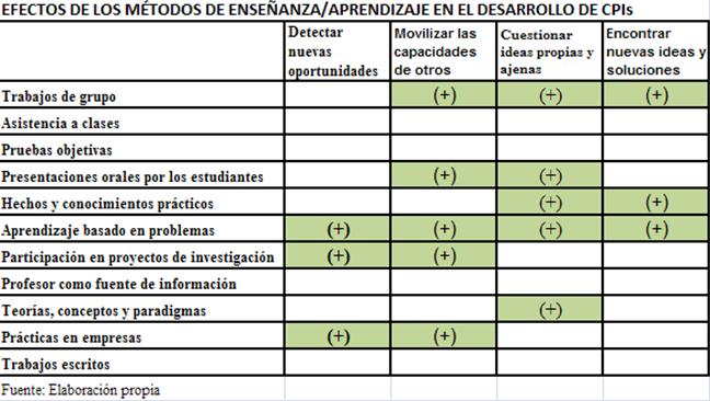 EFECTOS DE LOS MÉTODOS DE ENSEÑANZA/APRENDIZAJE EN EL DESARROLLO DE CPIs