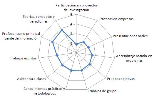 Utilización de métodos de enseñanza-aprendizaje