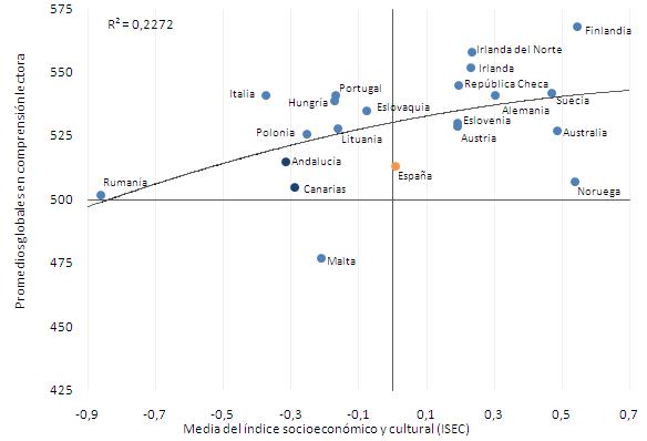 Resultados en relación al Índice socioeconómico (ISEC) de cada país (PIRLS 2011)