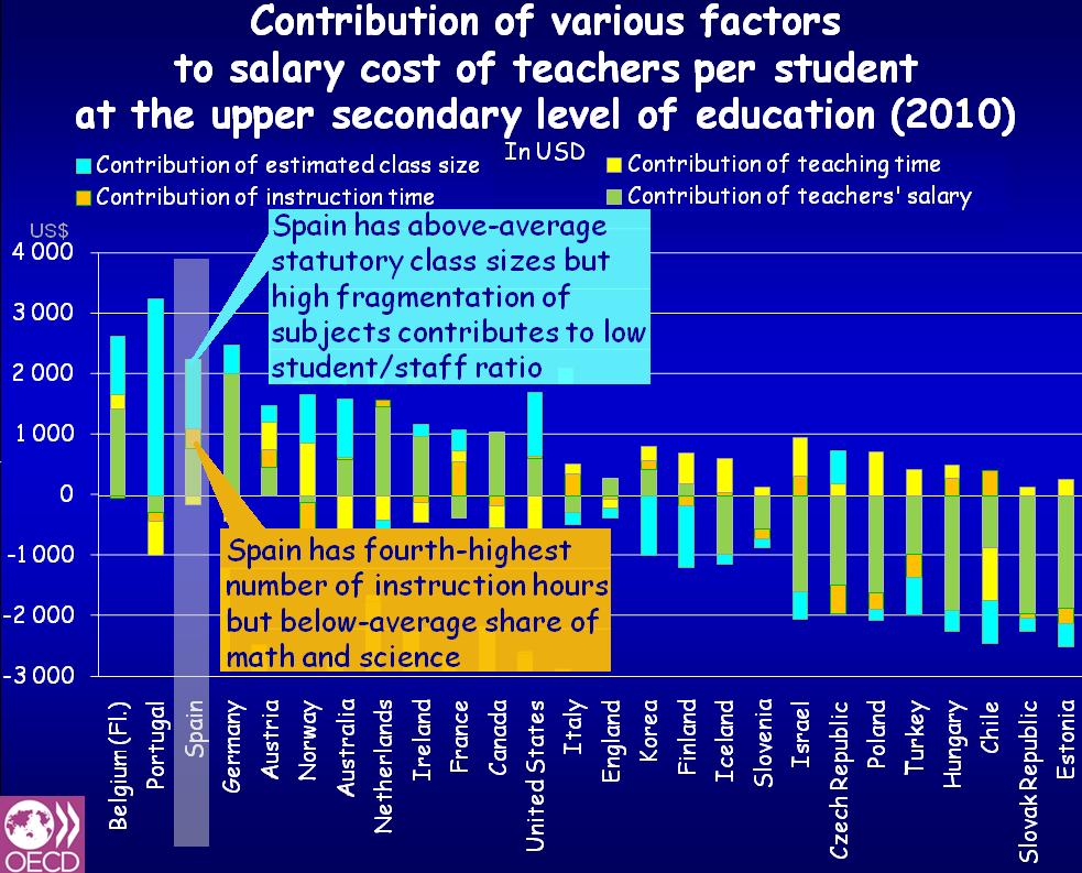 Salario de profesores, tamaño de la clase, tiempo de instrucción, tiempo de enseñanza
