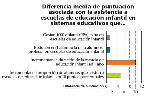 Diferencia media de puntuación asociada con la asistencia a infantil