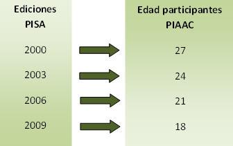 PIACC2