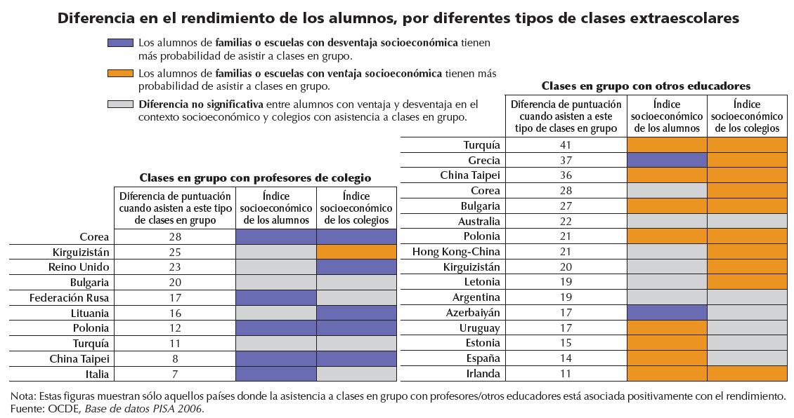 Diferencia en el rendimiento de los alumnos por diferentes tipos de clases extraescolares