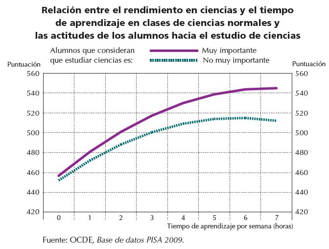 Relación entre el rendimiento en ciencias y el tiempo de aprendizaje en clases de ciencias normales y actitudes de alumnos