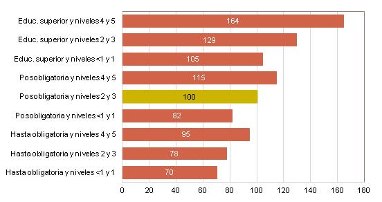 Ganancia mensual por nivel de estudios completado