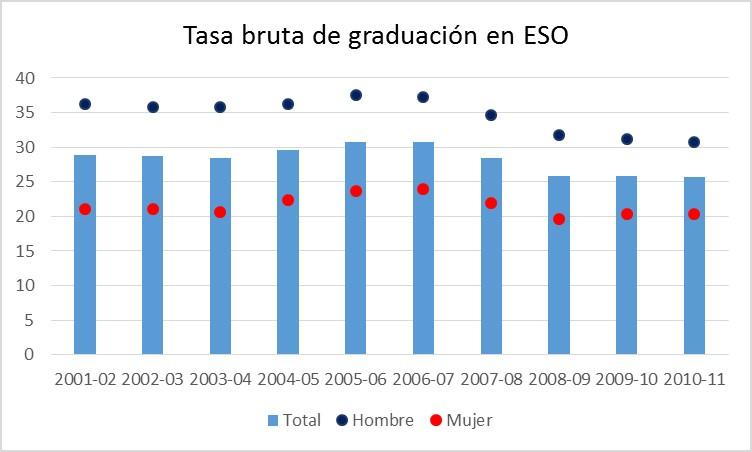 Tasa bruta de graduación en ESO