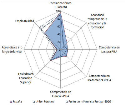 Gráfico Objetivos 2020