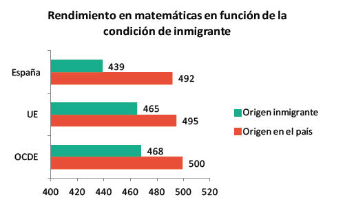 gráfico inmigración