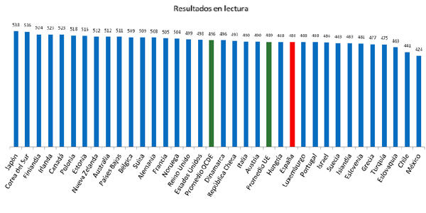 gráfico lectura2
