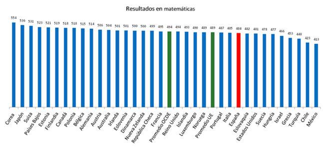 gráfico mates2