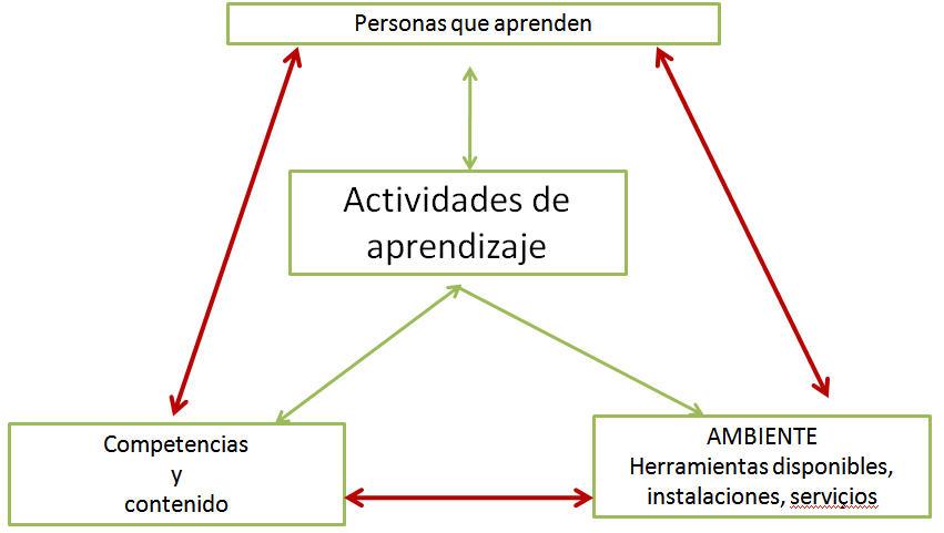 grafico-actividades-aprendizaje-01