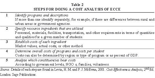 ¿Qué concluye el análisis comparativo internacional de costes en educación infantil?