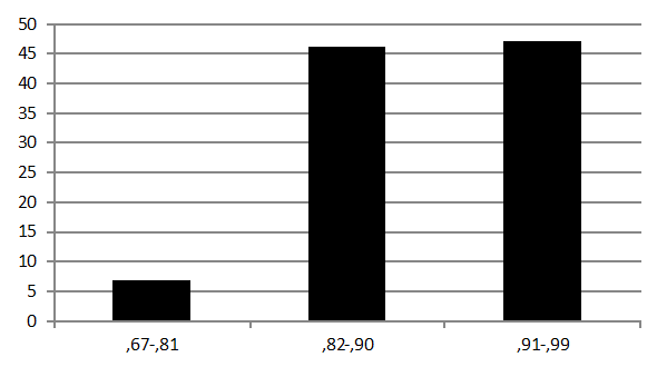 GRÁFICO I. Porcentaje por rango de correlaciones entre correctores