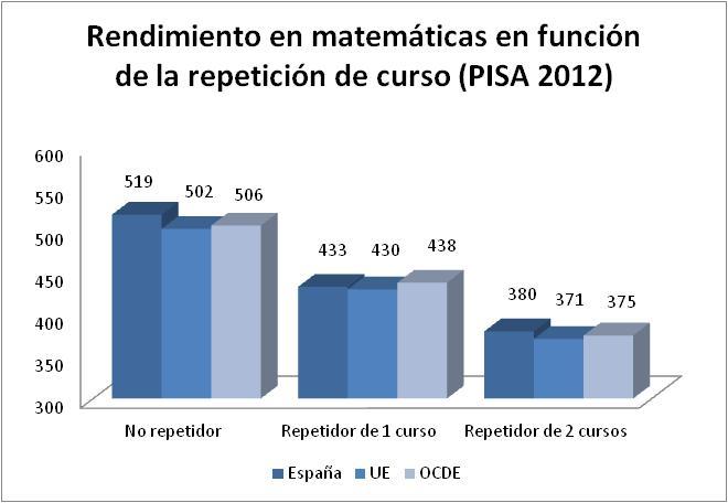 Rendimiento en matemáticas en función de la repetición de curso PISA 2012