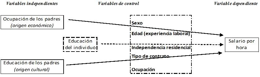 modelo analis