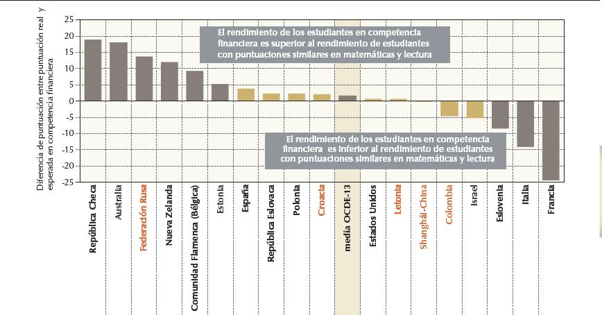 Figura 2: Rendimiento relativo en competencia financiera. Fuente: Base de datos PISA 2012