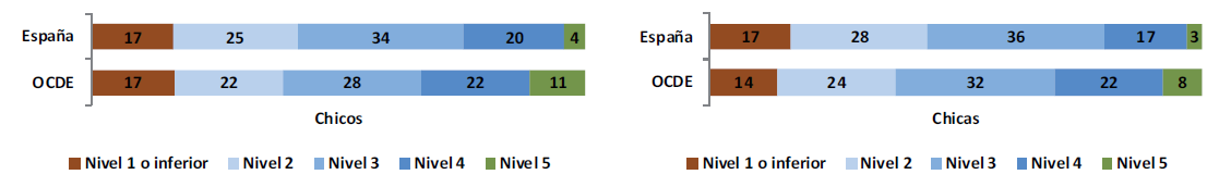 Figura 2: Distribución por niveles de competencia en función del género.