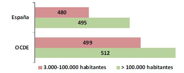 Figura 4: Puntuaciones medias en competencia financiera. Comparación según tamaño de la localidad del centro educativo.