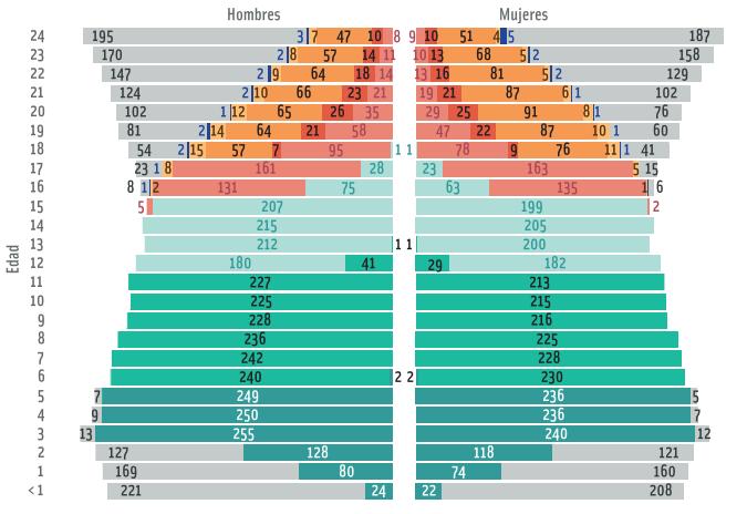 Población y escolarización por sexo y etapa educativa. Miles de personas. Curso 2011-2012
