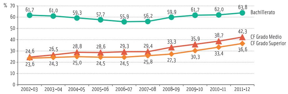 Evolución de la tasa bruta de acceso a Ciclos Formativos y Bachillerato