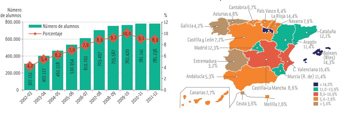 (Izq.) Evolución del alumnado extranjero escolarizado en enseñanza no universitarias. (Dcha.) Porcentaje de dicho alumnado por comunidad autónoma.