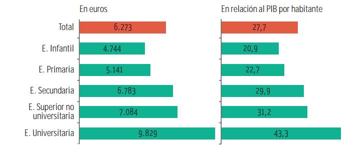 Gasto medio por alumno (incluyendo gasto público y privado) según etapa educativa, 2011.