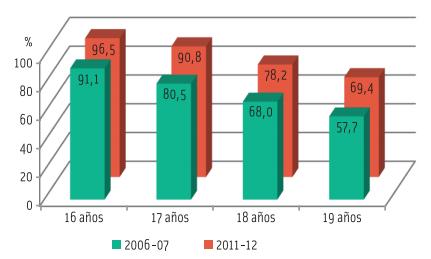 Tasas de escolarización entre los 16 y los 19 años.