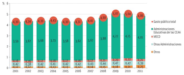 Evolución del gasto público en educación en relación al PIB (base 2000) por tipo de Administración.