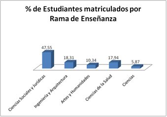 Gráfico 1 Fuente: Elaboración propia a partir de datos del MEC http://www.mecd.gob.es/educacion-mecd/areas-educacion/universidades/estadisticas-informes/estadisticas/alumnado/2012-2013.html