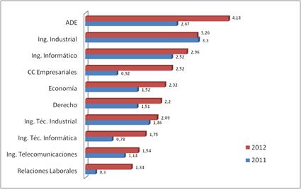 Gráfico 2. Titulaciones más demandadas sobre el total de ofertas. Fuente: Elaboración propia a partir de datos en  http://www.libremercado.com/2013-06-20/las-10-carreras-mas-solicitadas-por-las-empresas-espanolas-1276493313/