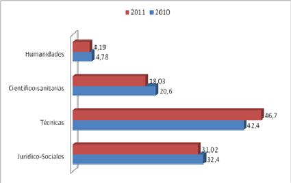 Gráfico 3 Evolución de la Oferta de empleo por titulaciones Fuente: elaboración propia  a partir de  http://www.adecco.es/_data/NotasPrensa/pdf/372.pdf